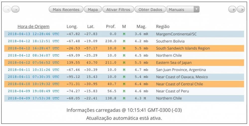 Terremoto de 3,6 graus na escala Richter é registrado no litoral catarinense